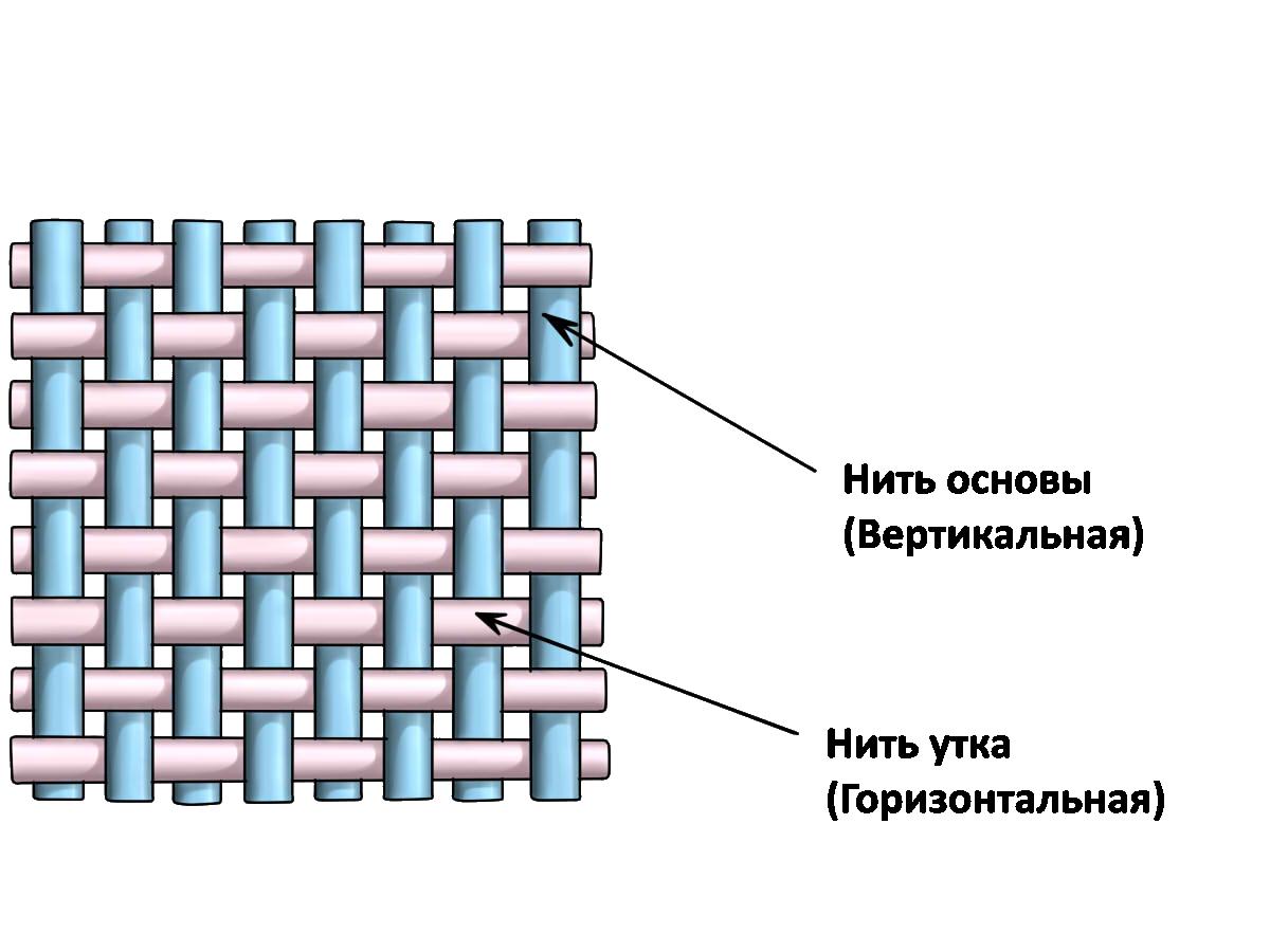 Переплетения ткани картинки